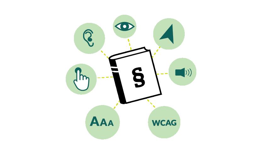 Piirros, jonka keskellä on lakikirja. Kirjan ympärillä on verkkopalveluihin ja saavutettavuuteen liittyviä symboleja, kuten silmä, korva, nuoli ja äänenvoimakkuuden kuvake.