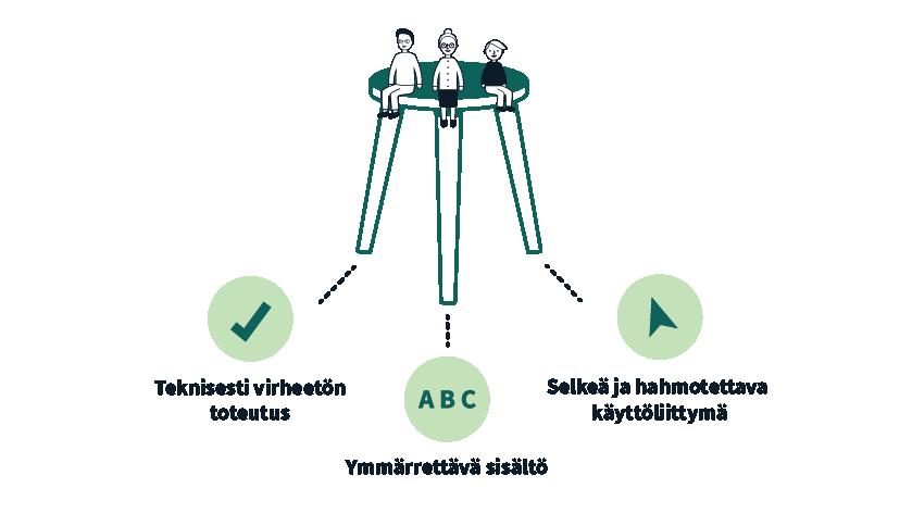 piirroskuva saavutettavaa verkkopalvelua kuvaavasta jakkarasta. Kolme tukijalkaa kuvaavat saavutettavuuden osa-alueita eli teknistä saavutettavuutta, käyttöliittymän selkeyttä ja sisällön ymmärrettävyyttä.