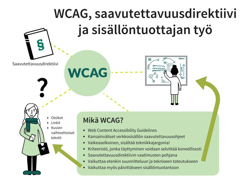 piirroskuva, jossa esitetään WCAG:n ja saavutettavuusdirektiivin suhde sisällöntuottajan työhön. Direktiivin vaatimukset perustuvat WCAG:hen ja koskevat etenkin verkkopalvelun suunnittelijoita mutta sisältävät myös joitakin sisällöntuottajia koskevia osia.